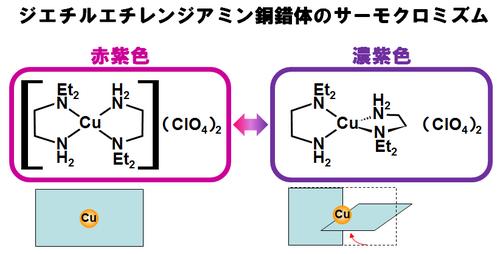 Diethylethylenediamine+Cu.png